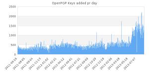 generate_key_bar_chart